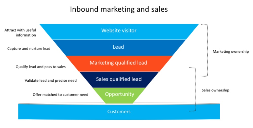 Inbound marketing and sales process