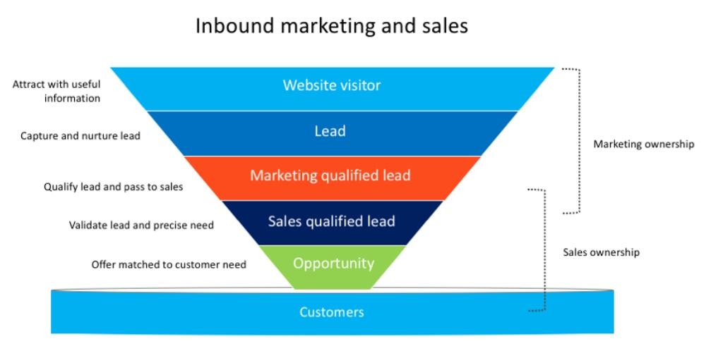 Inbound marketing and sales process